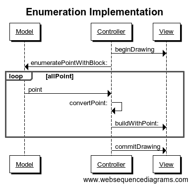 Enumeration Implementation