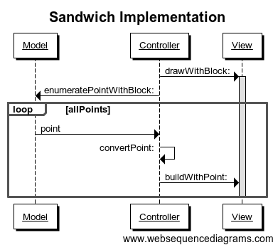 Sandwich Implementation
