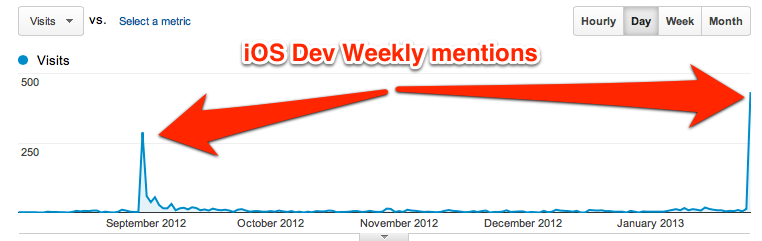 iOSDevWeekly influence
