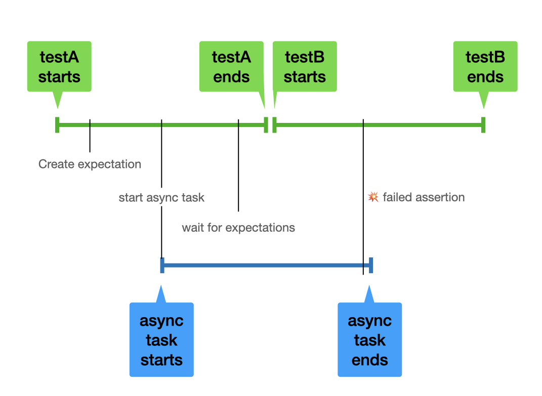 timeline showing async tests with poor isolation